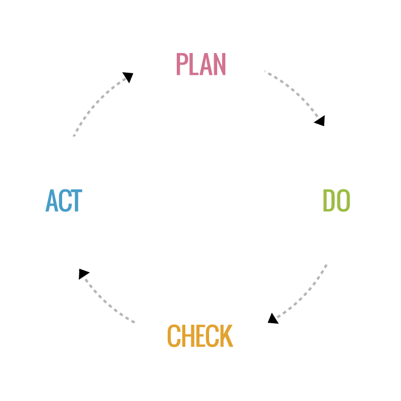 The PDCA Cycle consists of 4 elements.