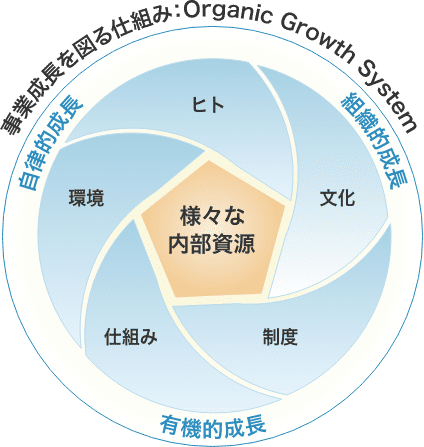 循環型経営01