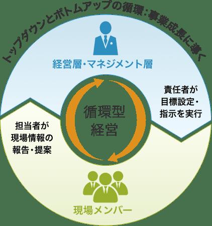 循環型経営02